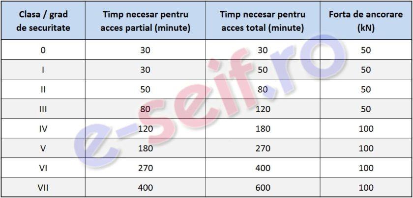 Clase de securitate EN 1143 seifuri antiefractie