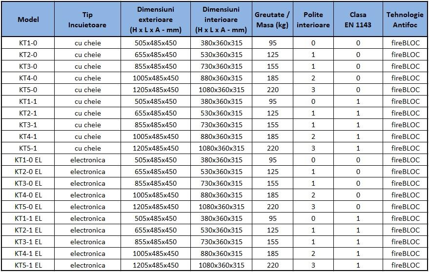 Gama de seifuri KT - seifuri certificate EN 1143 cu clasele 0 si 1