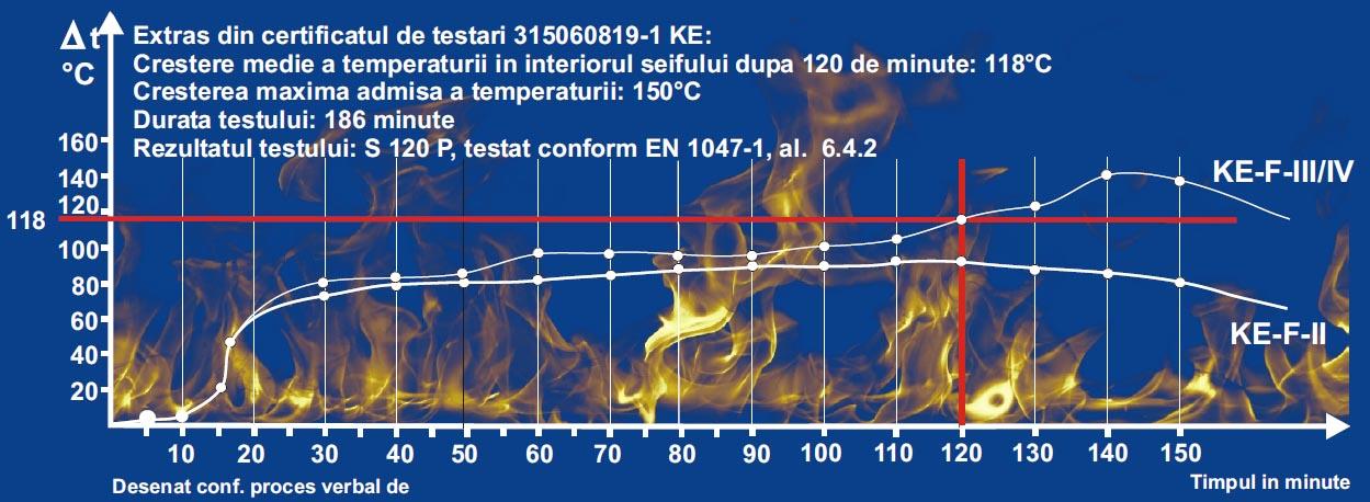 Seifuri KEF - grafic comportament la foc