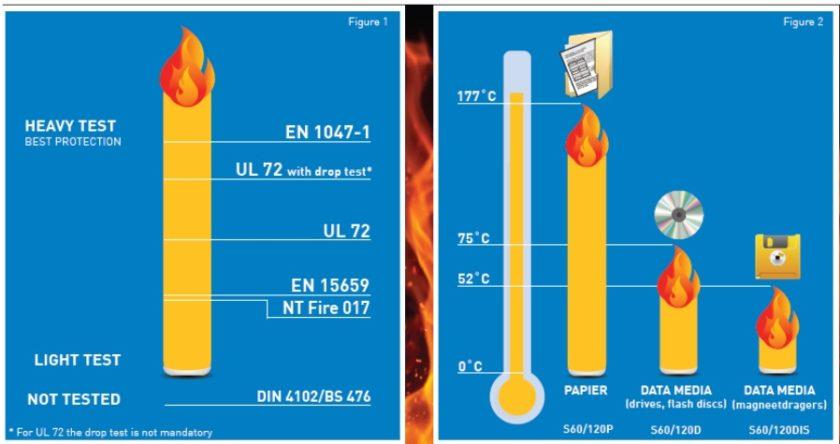 standarde seifuri antifoc - EN 1047 - EN 15659